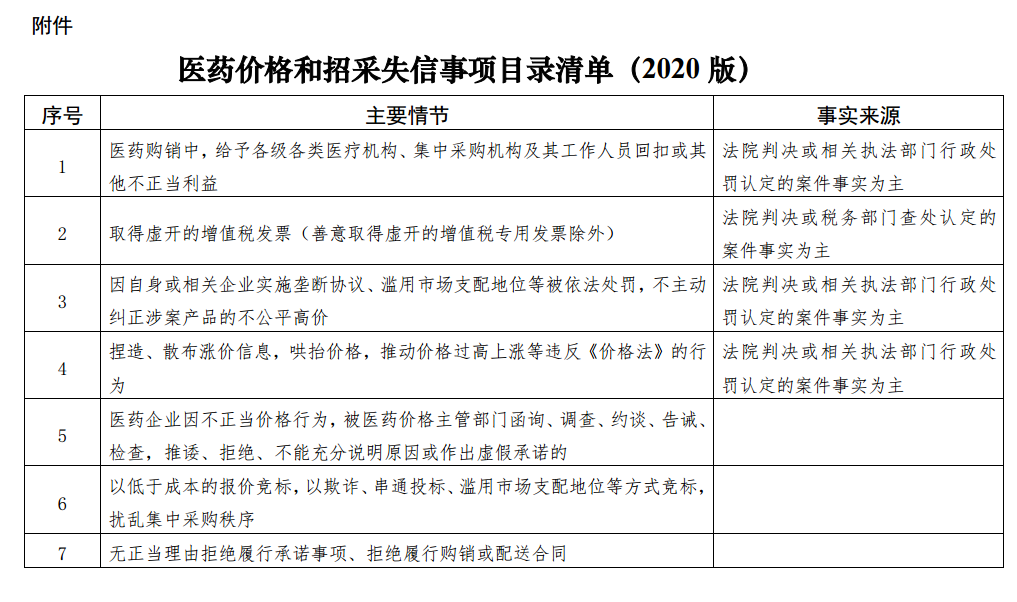 附件:医药价格和招采失信事项目录清单(2020版).png